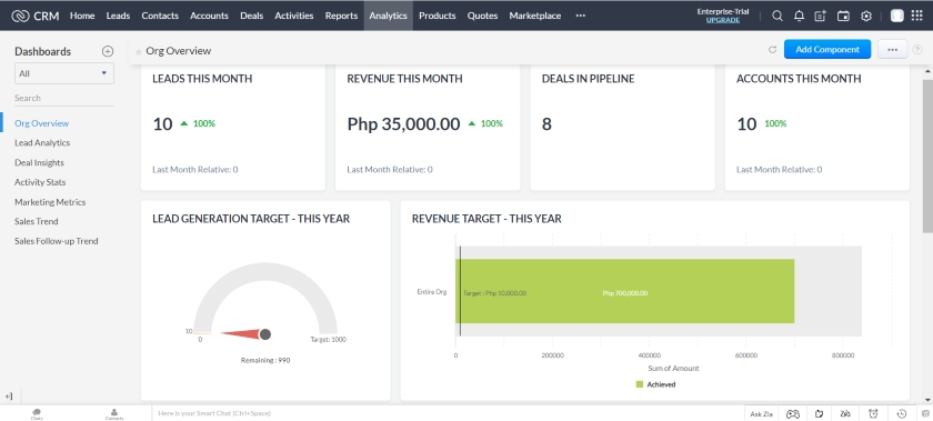 Zoho CRM Analytics Dashboard