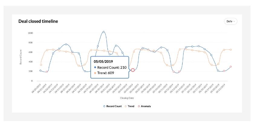 Zoho CRM daily progress on closing deals tracker