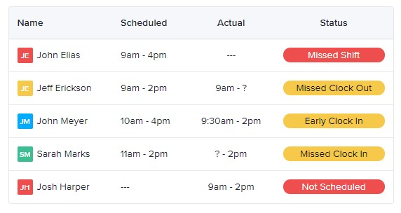 Screenshot of ZoomShift timesheets tracking manager