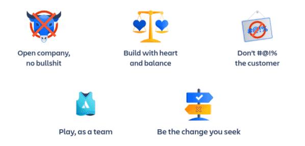 Screenshot of Atlassian Core Values Graphic