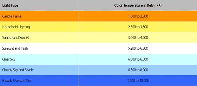 Color Temperature-value Chart