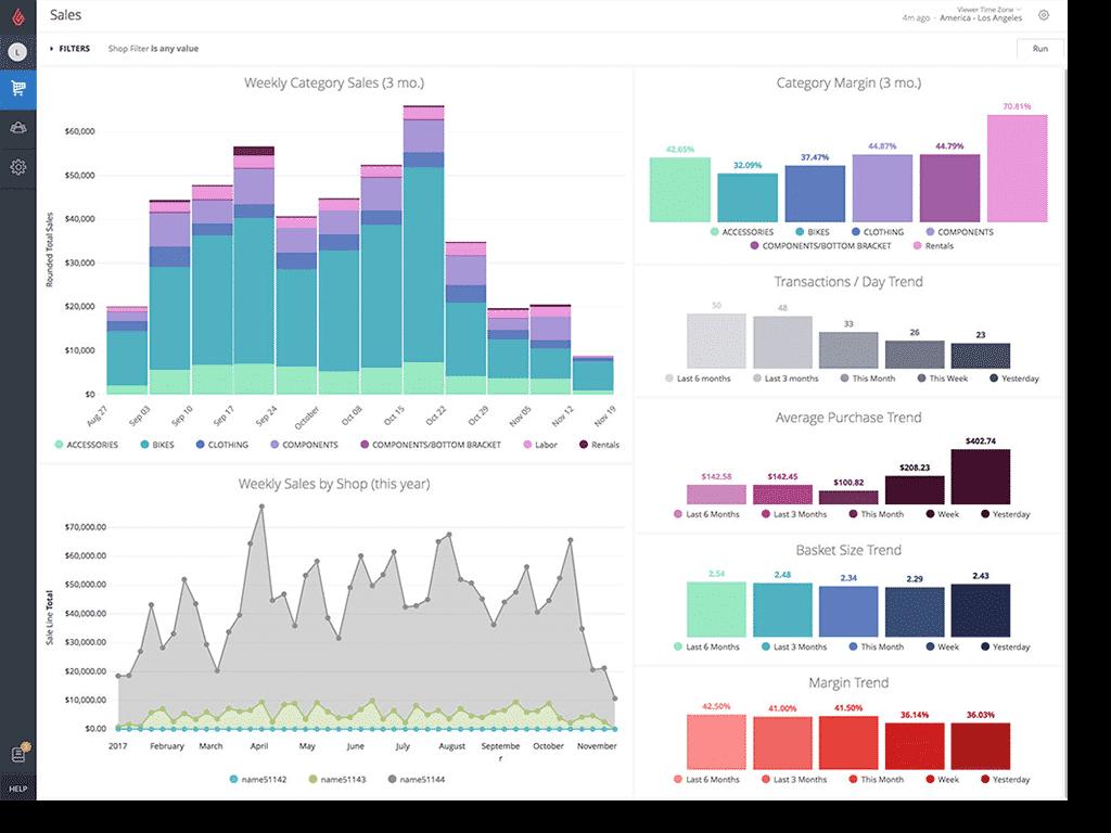 Screenshot of Lightspeed Analytics Dashboard