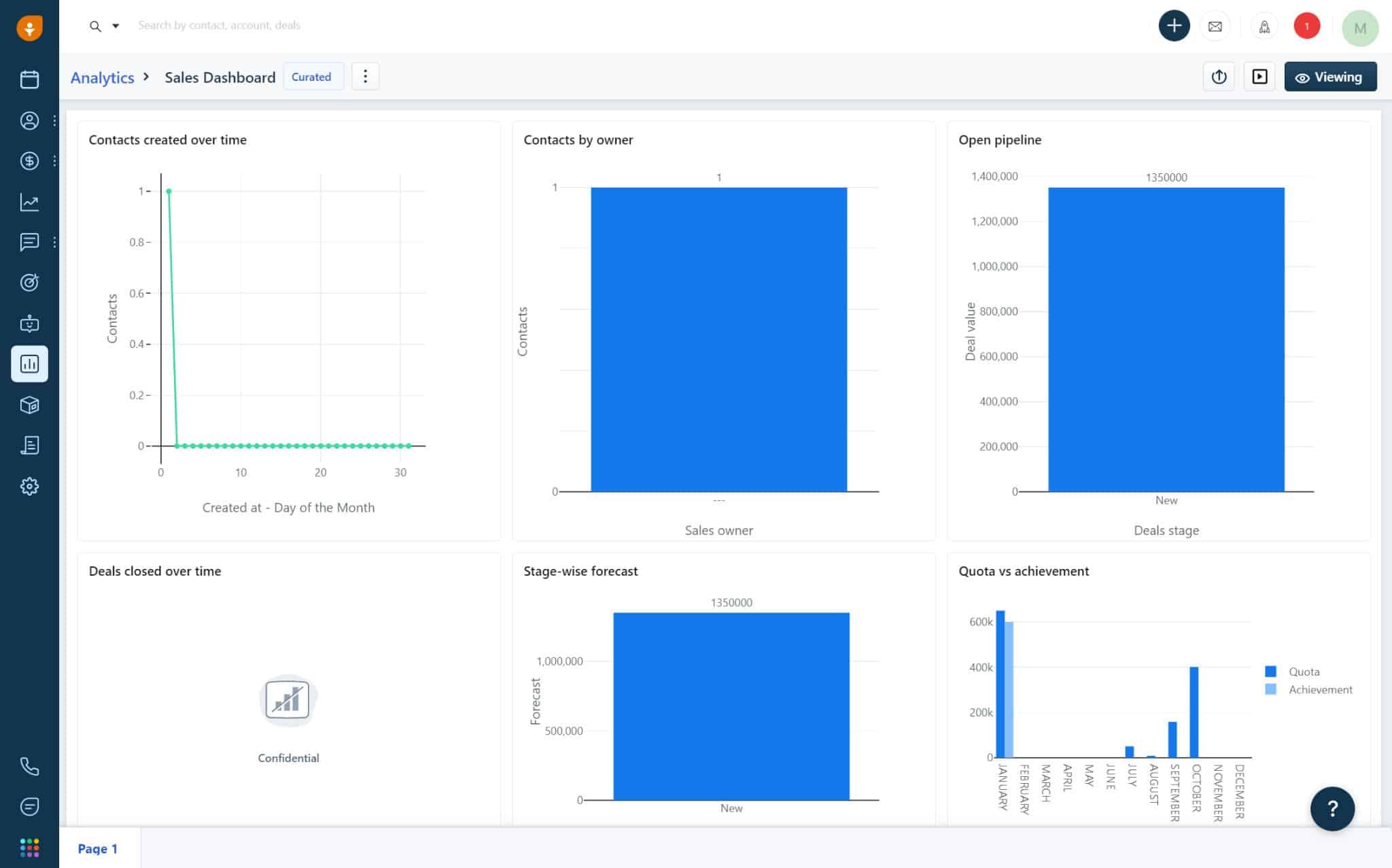 Screenshot of Freshsales analytics feature and sales dashboard