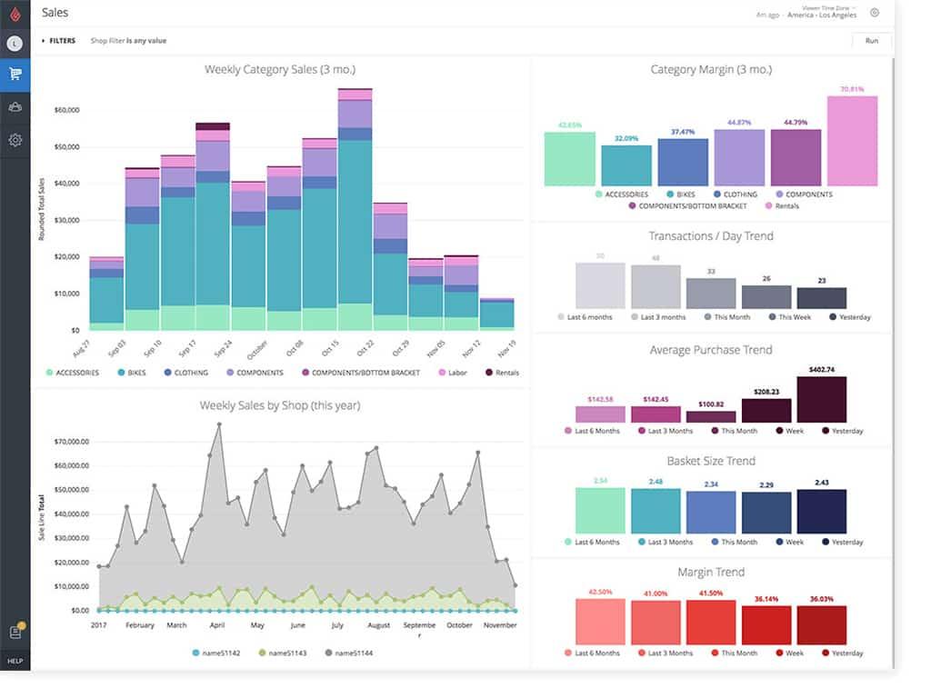 Screenshot of Lightspeed sales dashboard