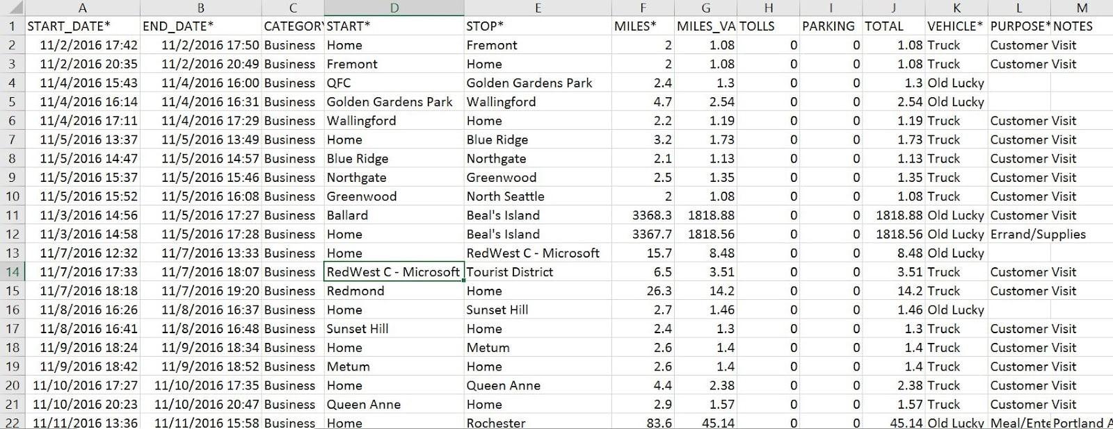 Screenshot of MileIQ Sample Report CSV Format