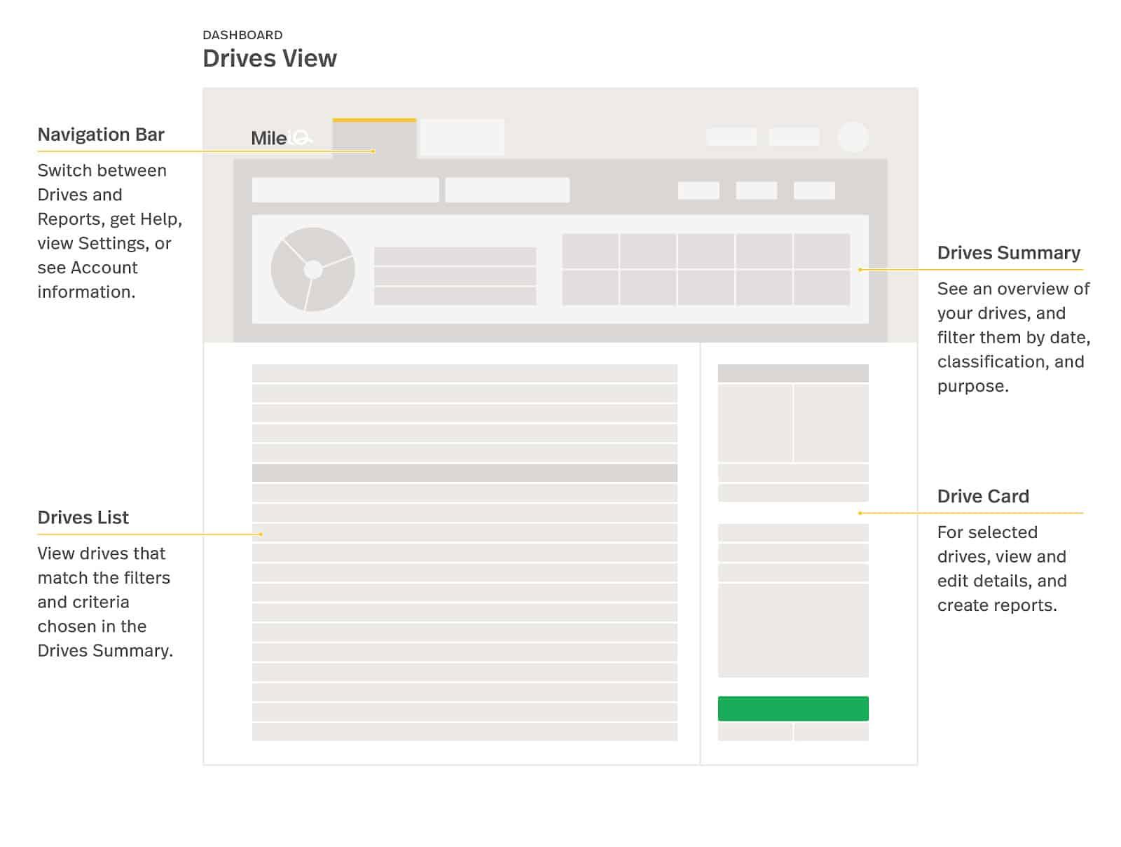 Screenshot of MileIQ The Drives View