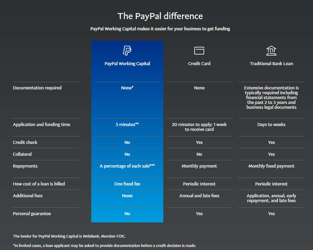 Screenshot of PayPal Working Capital differences