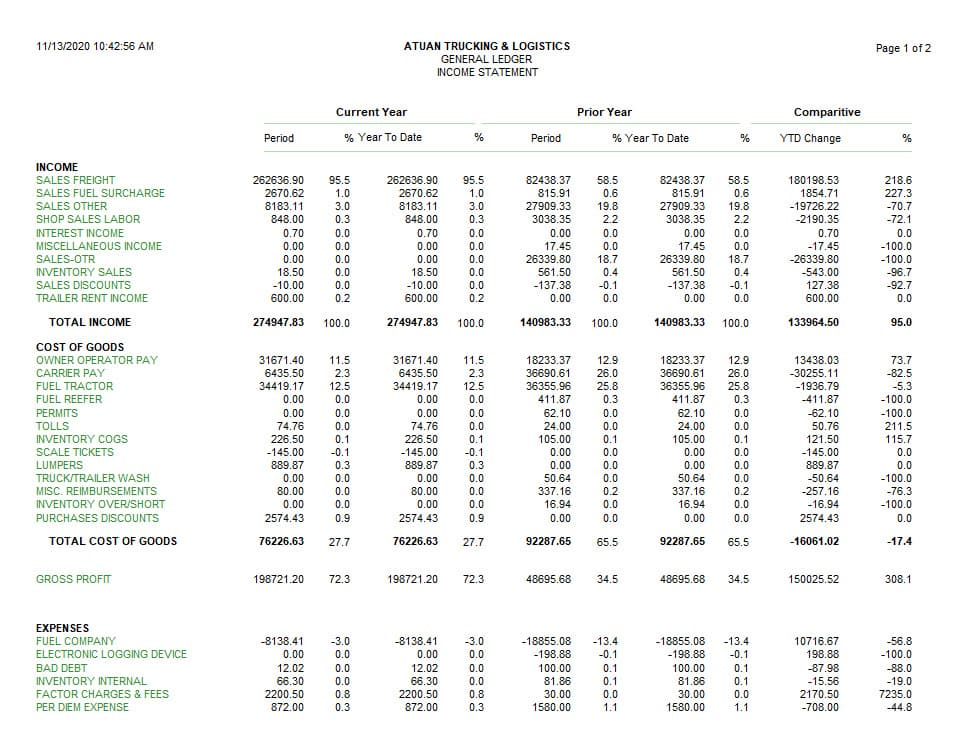 Screenshot of Q7 Income Statement Example