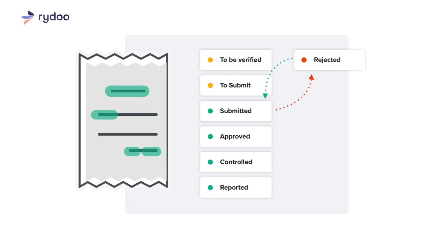Screenshot of Rydoo Hierarchy Expense Status
