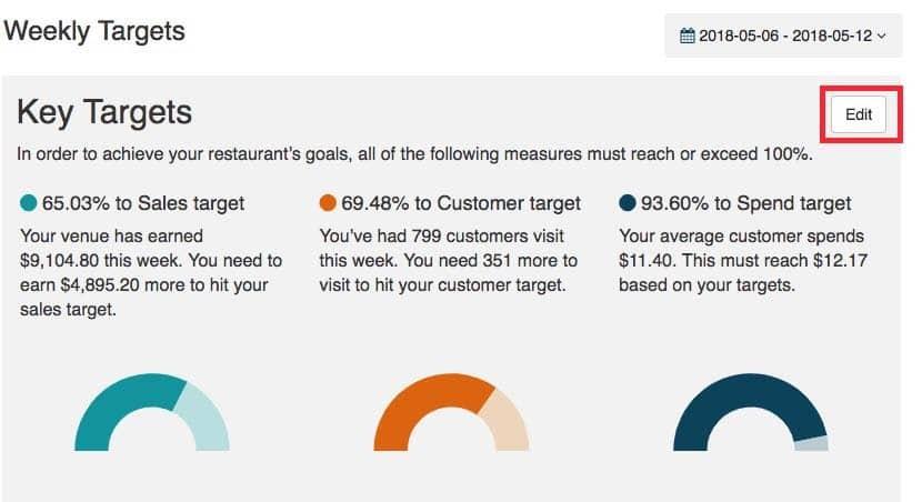 Screenshot of TouchBistro Key Targets report