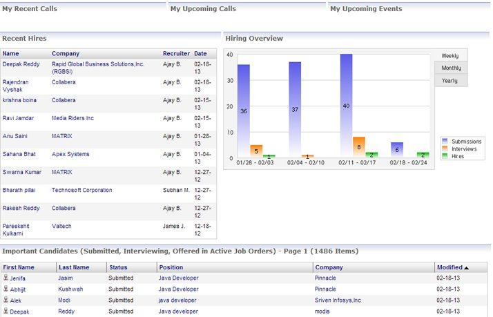 Screenshot of OpenCATS Dashboard Sample