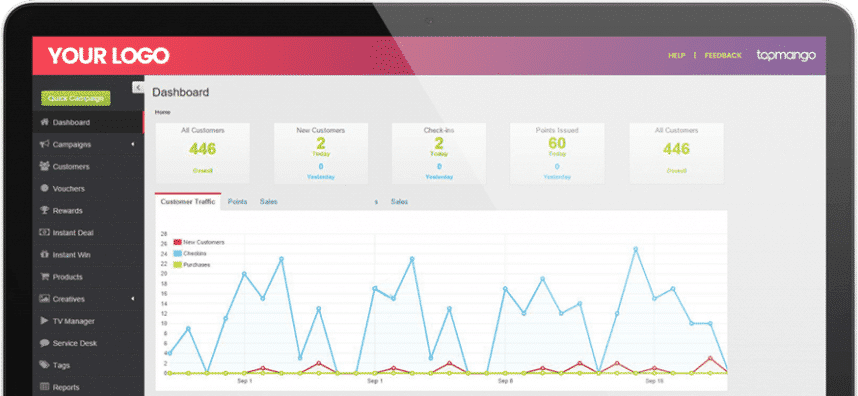 Screenshot of TapMango High-Level Reporting and Shopper Insights