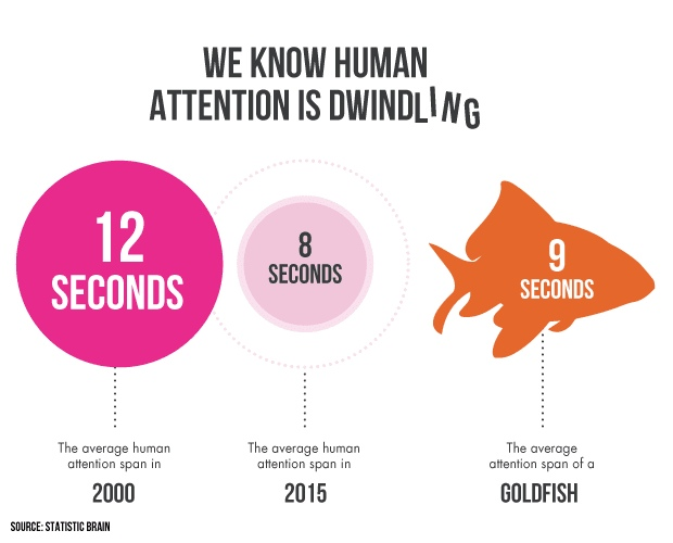 We Know Human Attention Is Dwindling graphic