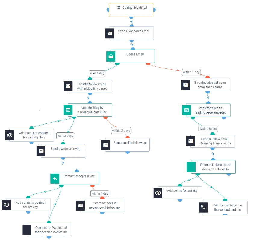 Aritic workflow automation for email marketing