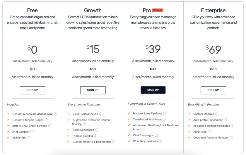 Freshsales various pricing tiers