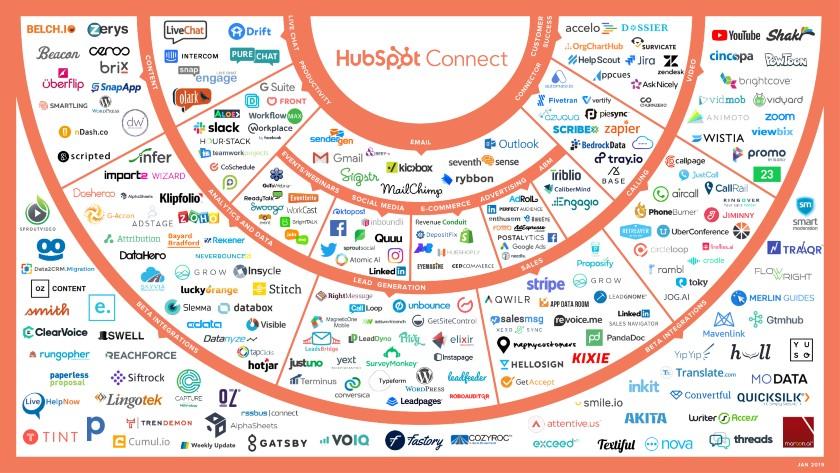 HubSpot CRM ecosystem of integrations