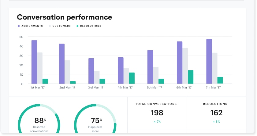 HubSpot overview of the overall customer service performance of an agent