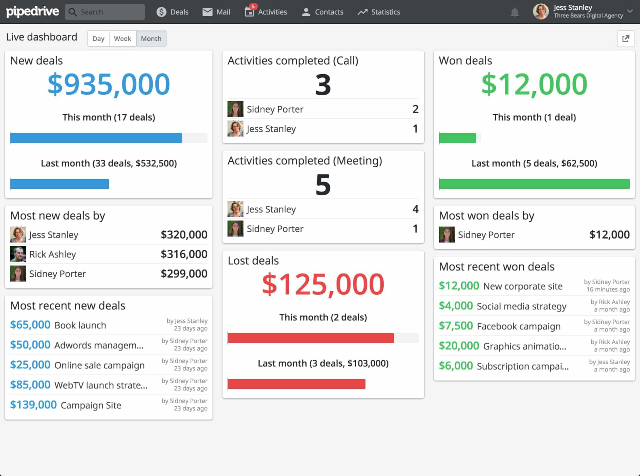 Screenshot of Pipedrive deal performance report