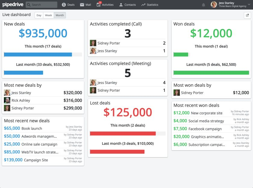 Pipedrive deals performance live dashboard