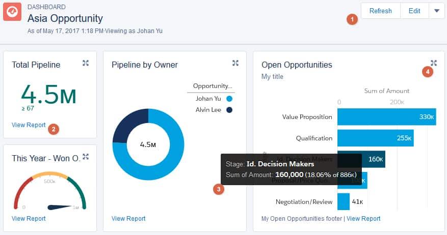 Screenshot of Salesforce Dashboard