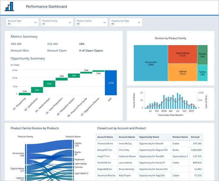 Screenshot of Salesforce Einstein Analytics Too
