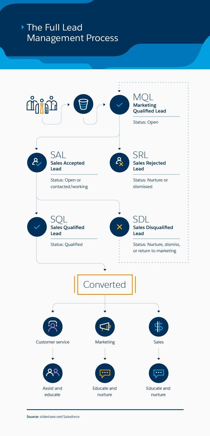 Salesforce lead management workflow