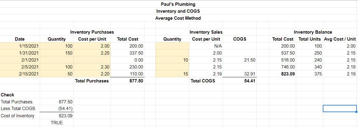 Screenshot of Sample COGS Average Cost Method report in Excel
