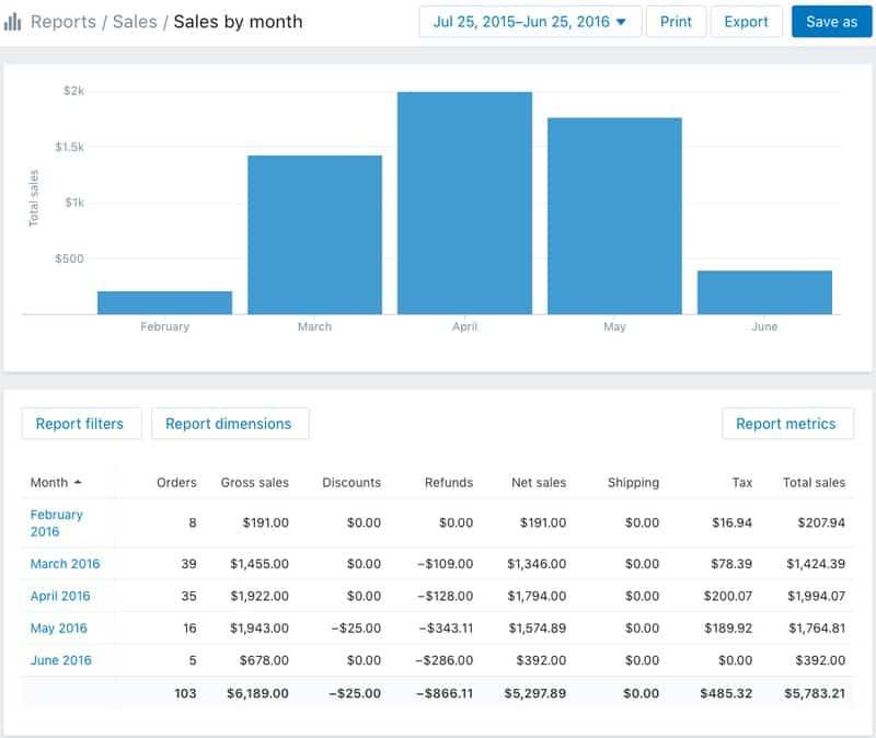 Screenshot of Shopify Report Sales