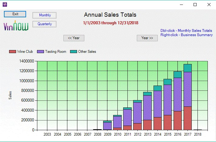 Screenshot of VinNow POS Annual Sales Totals