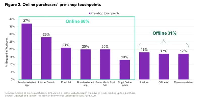 online purchasers' pre-shop touchpoints