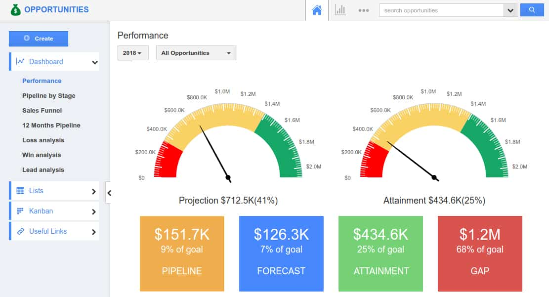 Screenshot of Apptivo dashboard