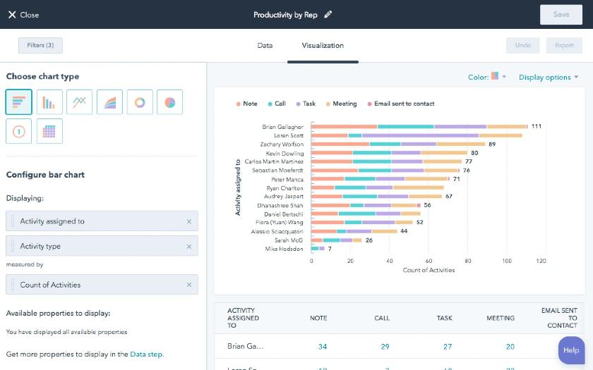HubSpot Sales Activity Visualization