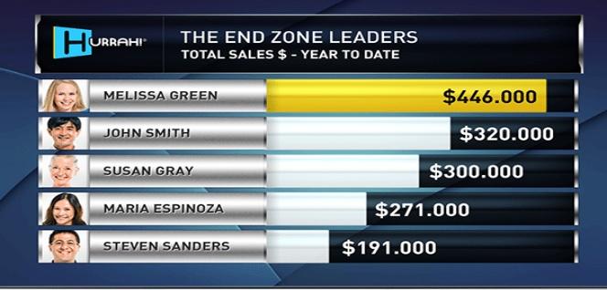 Hurrah! Sales Leaderboard