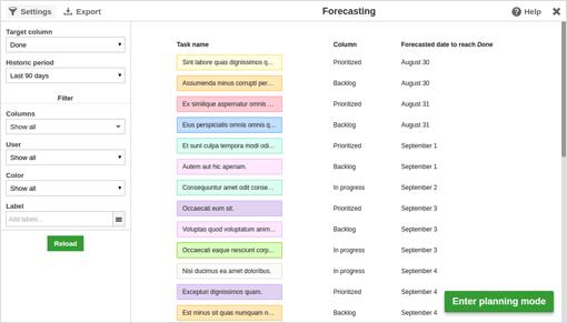 KanbanFlow Due Date Forecasting