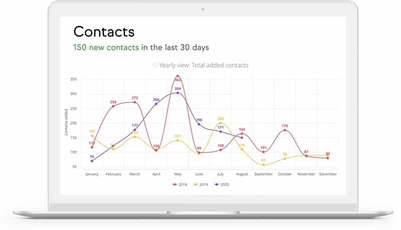 Screenshot of Keap CRM analytics