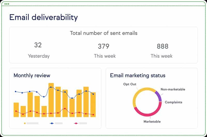 Screenshot of Keap marketing analytics and reporting