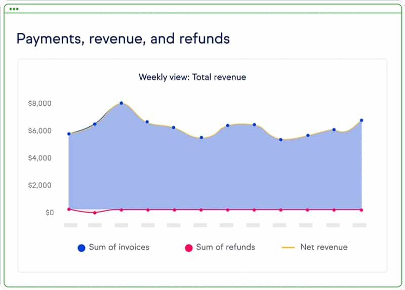 Screenshot of Keap payments and revenue analytics
