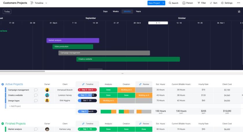 Monday.com Project Tasks Timeline View
