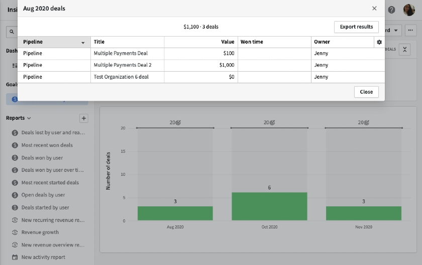 Pipedrive Sales Performance