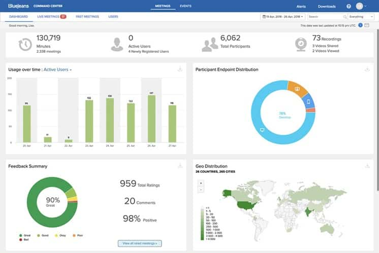 RingCentral BlueJeans Dashboard